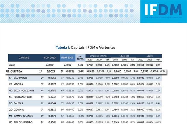 Curitiba é a melhor capital do Brasil no ranking de desenvolvimento, com maior oportunidade de empregos e acesso aos serviços básicos de saúde e educação, segundo o Índice Firjan de Desenvolvimento Municipal (IFDM) edição 2012, divulgado no último fim de semana.
