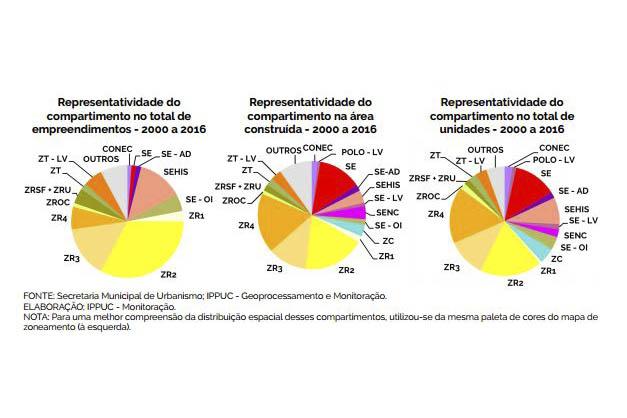 Pesquisa inédita aponta o perfil da produção imobiliária em Curitiba. Ilustração: IPPUC