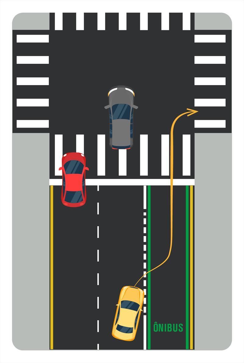 Motorista flagrado na faixa exclusiva do transporte coletivo passa a ser multado. Na imagem, mostra quando é possível entrar na faixa exclusiva. Ilustração: Divulgação/SMCS