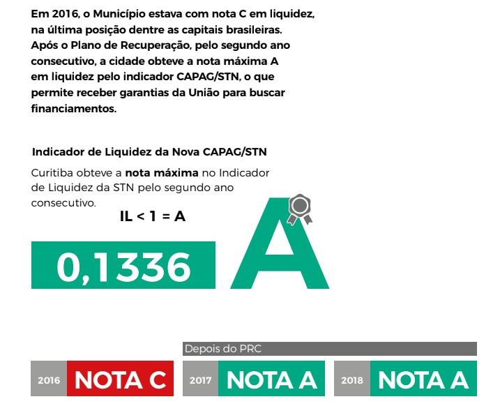 Plano de Recuperação faz 2 anos e Curitiba consolida equilíbrio fiscal.