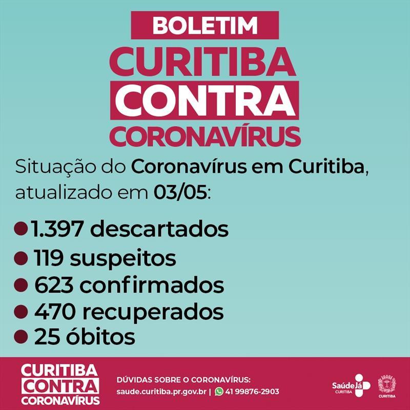 Curitiba registra mais duas mortes de moradores da cidade por covid-19.