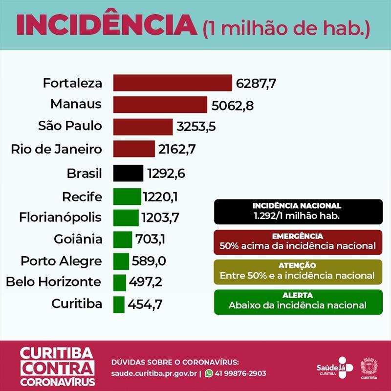 Curitiba tem a menor incidência de covid-19 entre as maiores capitais.