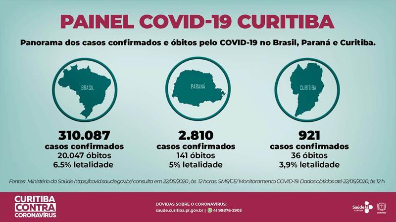 Curitiba tem mais uma morte e oito novos casos de covid-19.