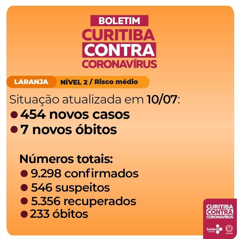 Curitiba registra mais sete óbitos por covid-19.