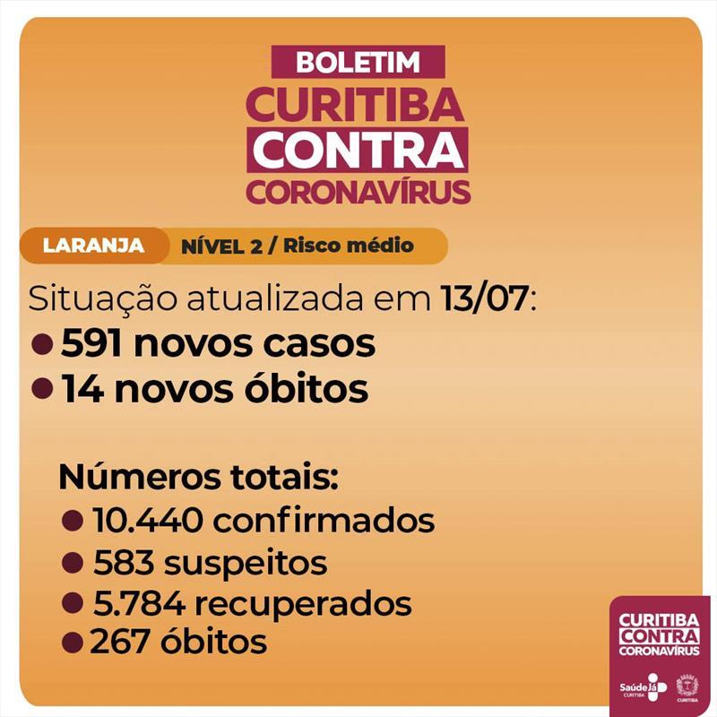 Curitiba passa de dez mil casos de pessoas infectadas pelo novo coronavírus.