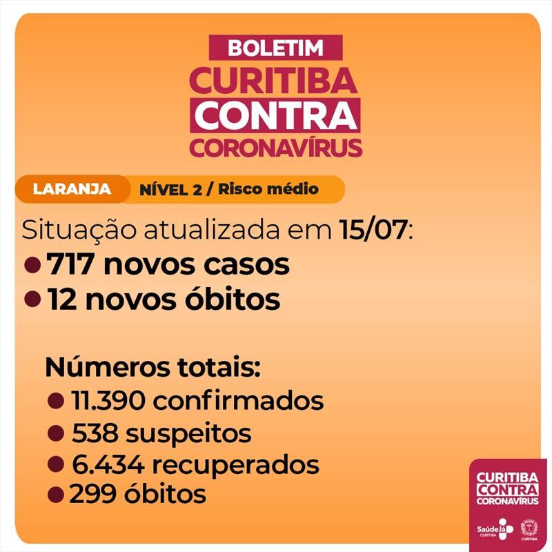 Curitiba registra 12 mortes e mais 717 casos de covi-19.