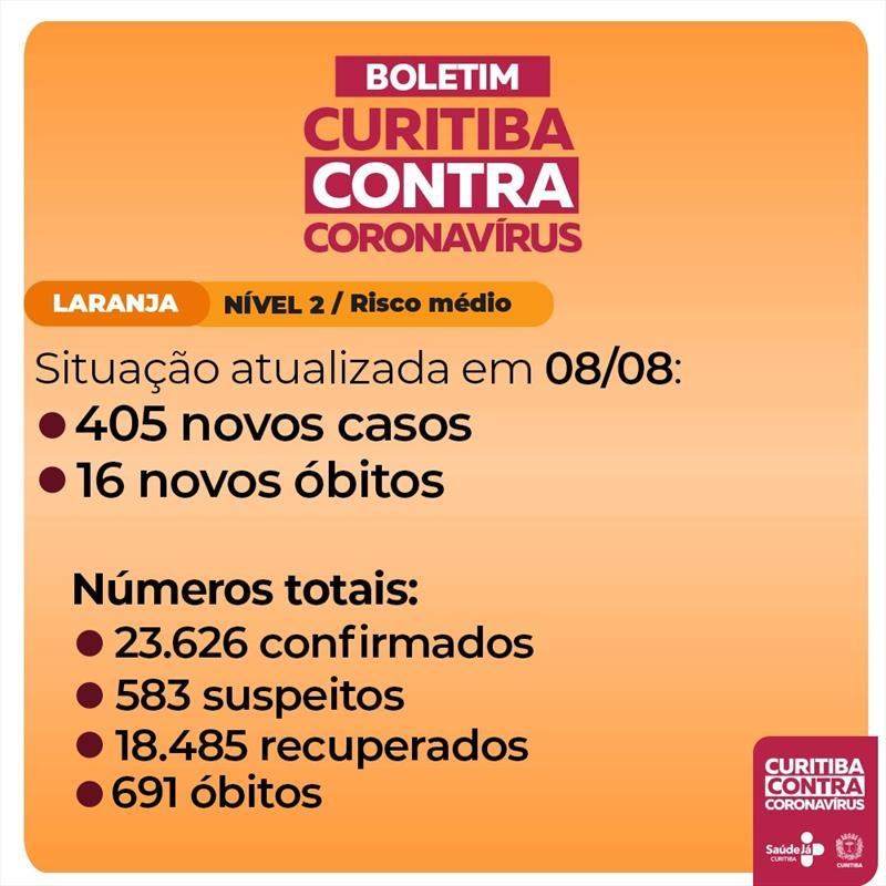 Curitiba registra 16 mortes e 405 novos casos de covid-19.