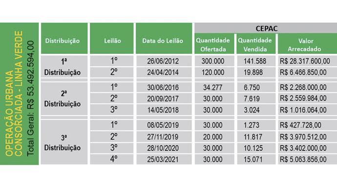 Prefeitura vende R$ 5 milhões em potencial da Linha Verde.